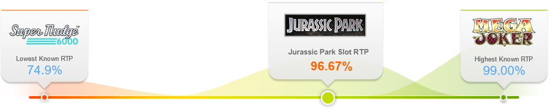 e9be9ed67aa Analysis and Comparison of the Jurassic Park Slot RTP