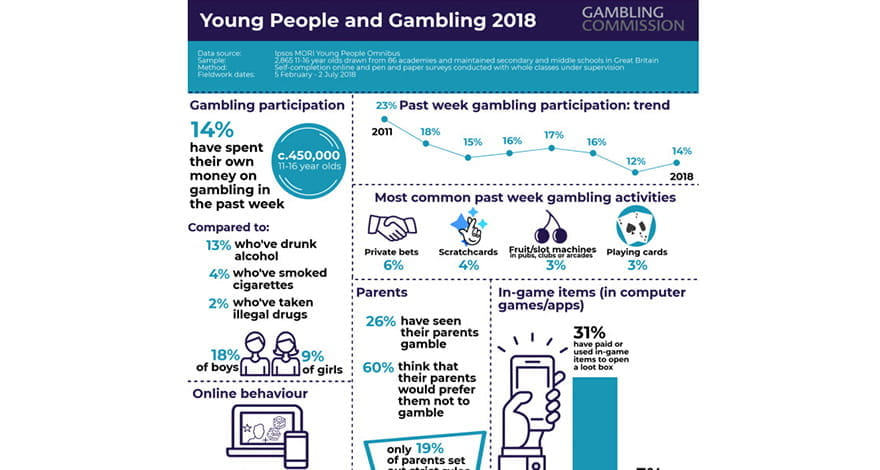 Infographic Provided by the UK Gambling Commission Displaying in 2018 the Percentages of Children Influenced by Gambling Activities and How They Spend Their Money. 55,000 Children Are Problem Gamblers, 70, 000 at risk and 450,000 leisure gamblers.