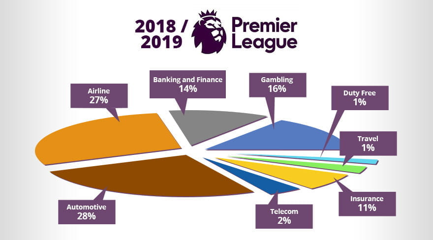 Gambling Firms sponsor nine of the Twenty Premier League Teams